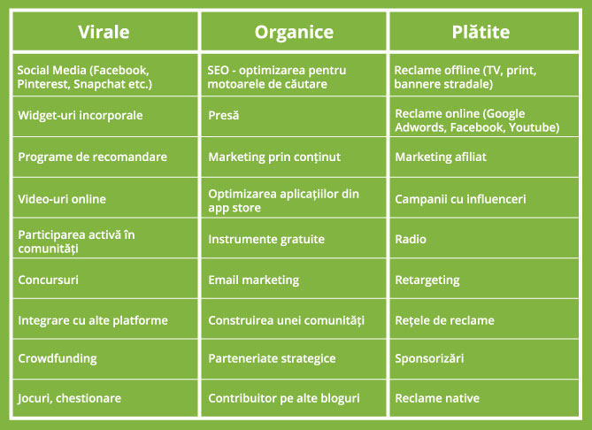 tipuri-de-canale-de-marketing-online-si-offline