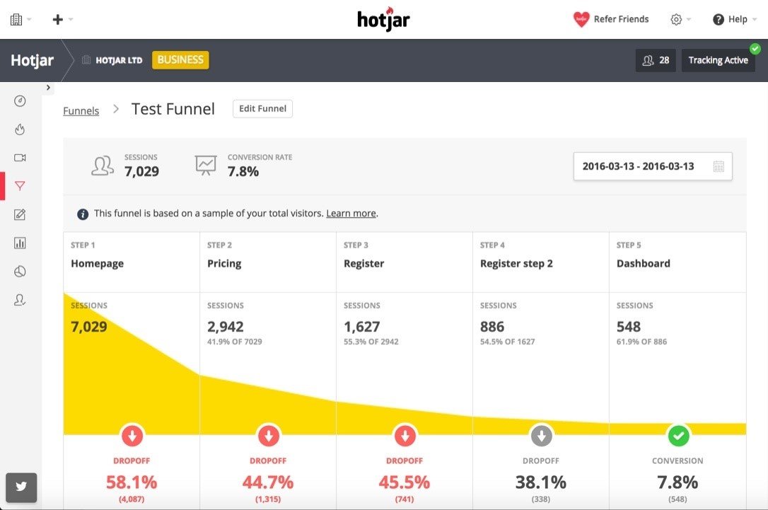 Hotjar - Conversion Funnels