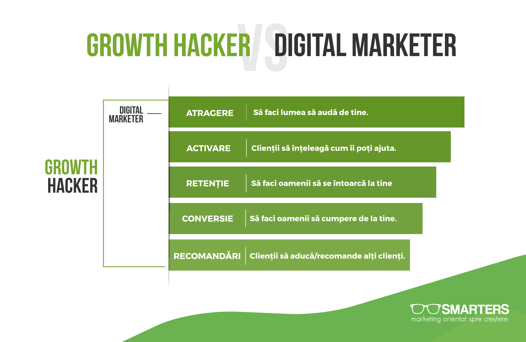 Cum difera un growth hacker de un marketer clasic