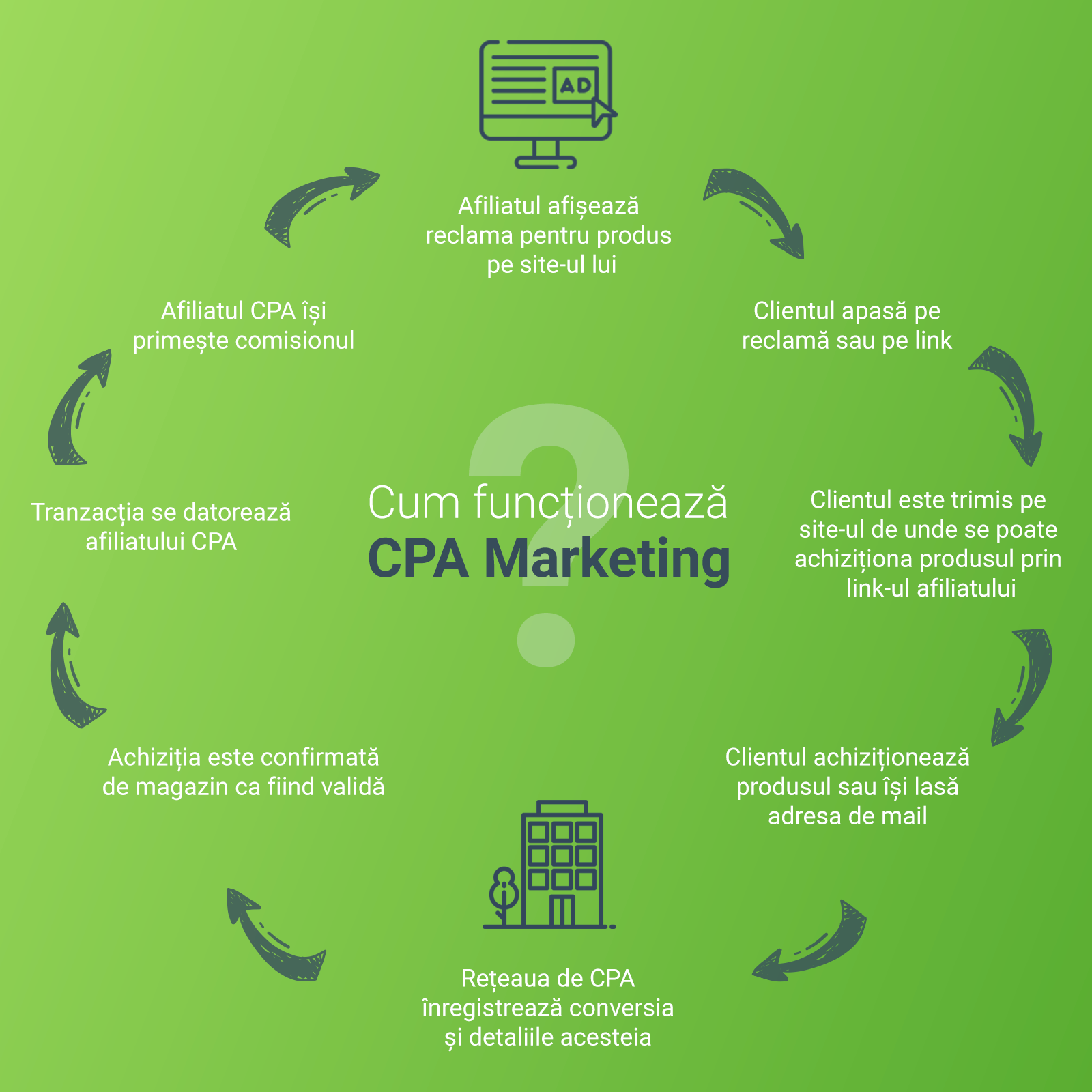 Proces CPA Marketing