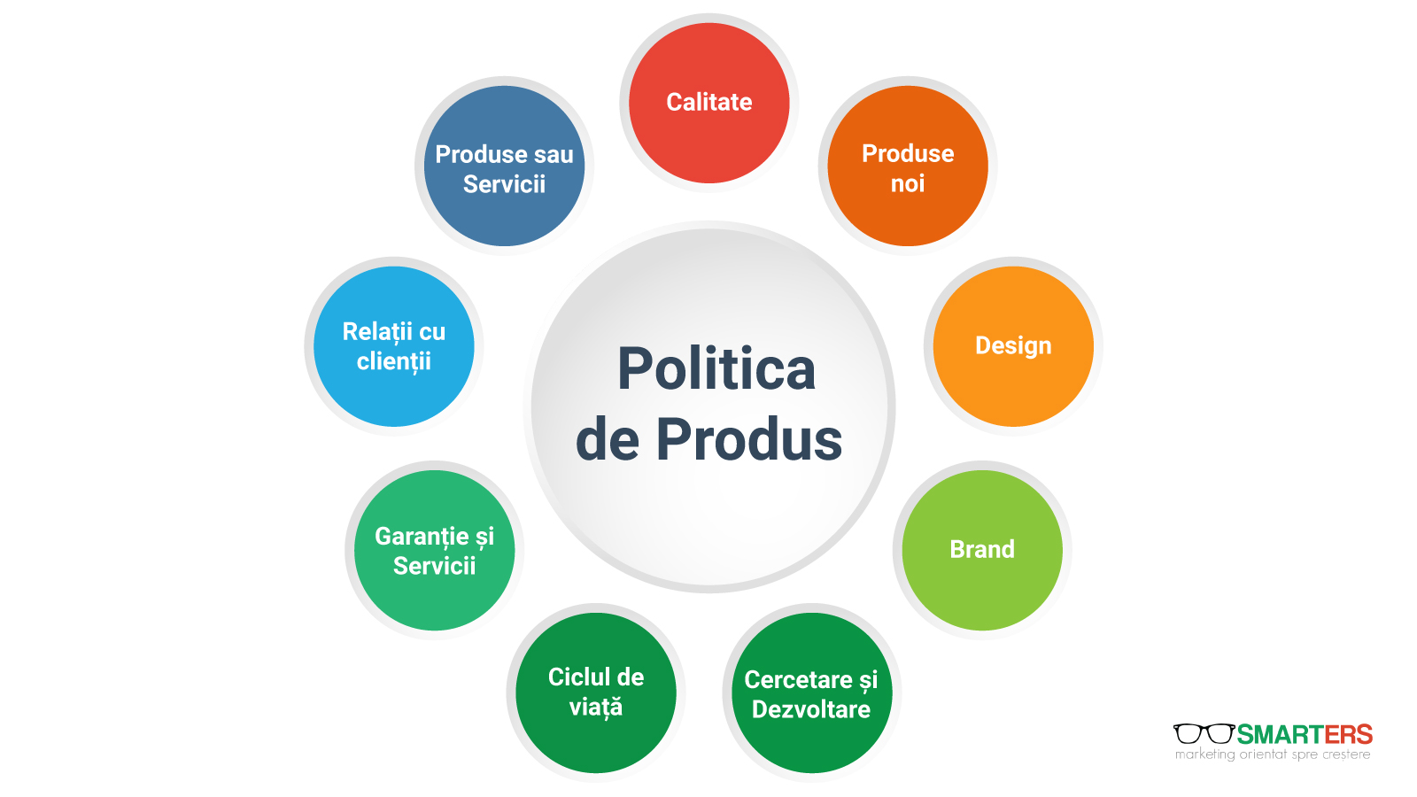 Politica de Produs în Marketing